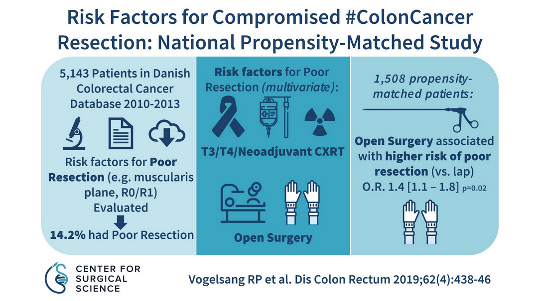 Risk Factors for Compromised Surgical Resection: A Nationwide Propensity Score-Matched Study on Laparoscopic and Open Resection for Colonic Cancer.